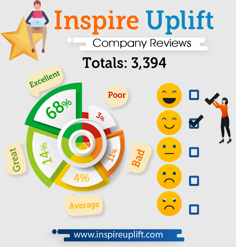 Inspire uplift review