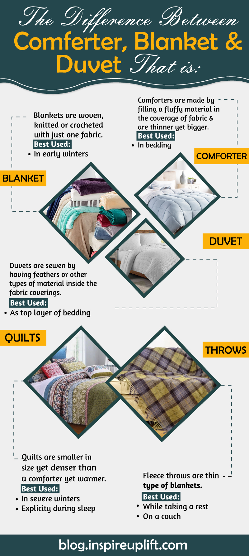 Types-Of-Blankets