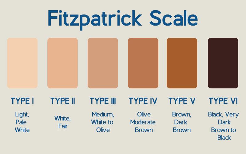 Fitzpatrick scale