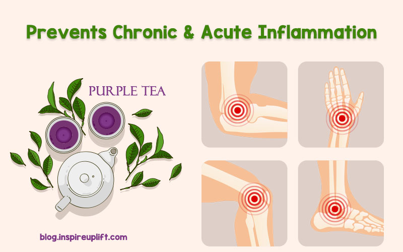 For Inflammation