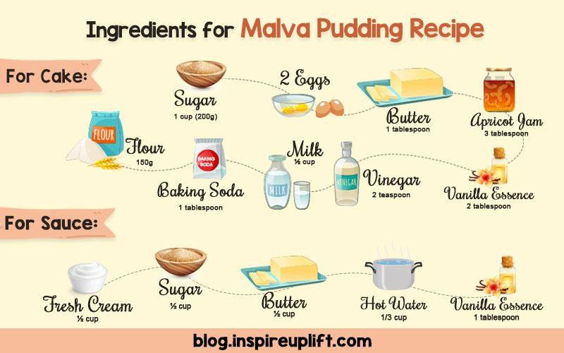 Ingredients for Malva Pudding Recipe